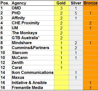 2017 MFA Awards medal table